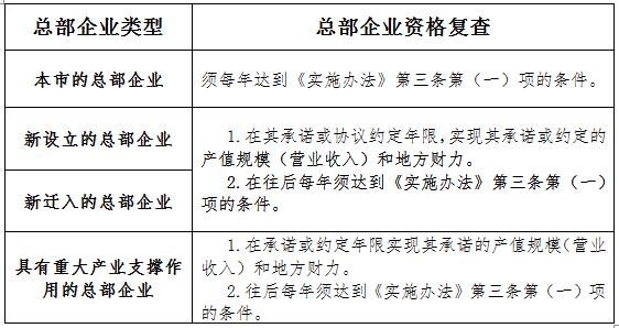 关于开展2019年度深圳市总部经济企业复查和奖励与补助申报工作的通知