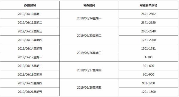 关于2018年深圳市第一批专利申请资助拨款名单的公示